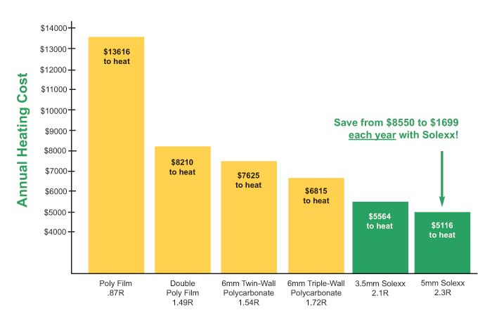 The cost to heat a greenhouse in Colorado using different types of greenhouse covering.