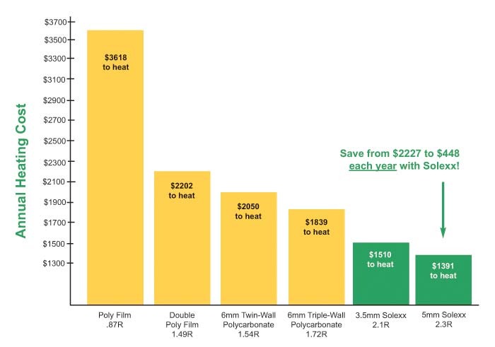 Sole Benefit Number Two Reduce Your Energy Costs This Chart Shows The Cost To